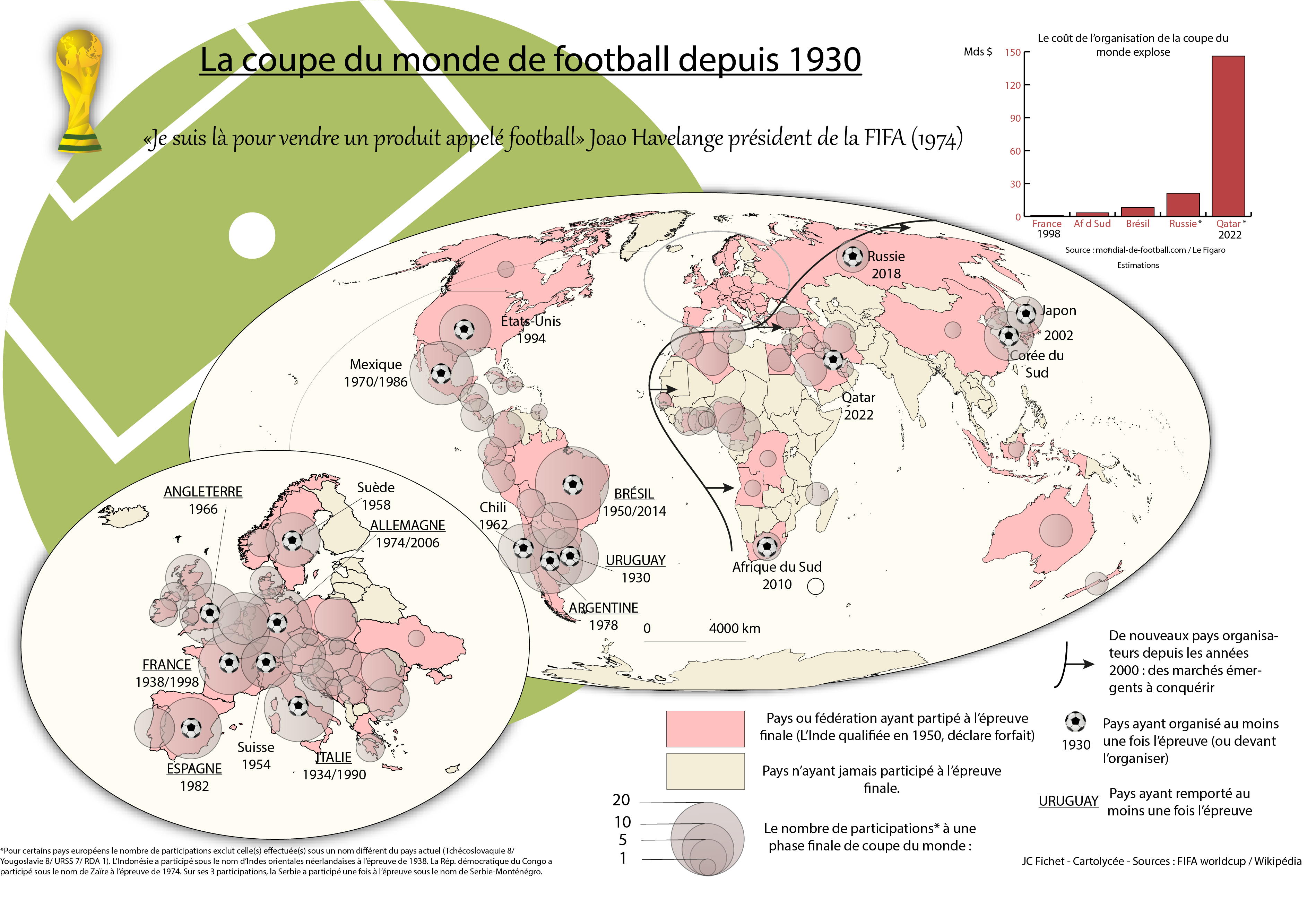 Football et mondialisation cartolyc e - Theatre de la coupe d or ...